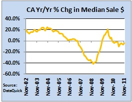 CA median sale price through Nov 2011