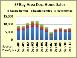 SF BAY AREA Home Sales